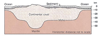 Figure 1: Mountains have deep roots under the surface of the ground. (Earth, Press and Siever, p. 413.)