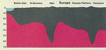 Figure 2: Schematic section.  The mountains, like pegs, have deep roots embedded in the ground. (Anatomy of the Earth, Cailleux, p. 220.)