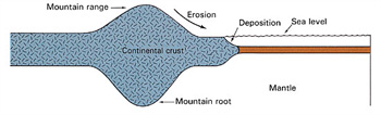 Figure 3: Another illustration shows how the mountains are peg-like in shape, due to their deep roots. (Earth Science, Tarbuck and Lutgens, p. 158.)