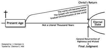 Postmillennialism