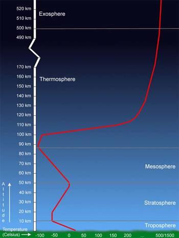 L atmosph re de la terre la religion de l 39 islam - Les couches de l atmosphere ...
